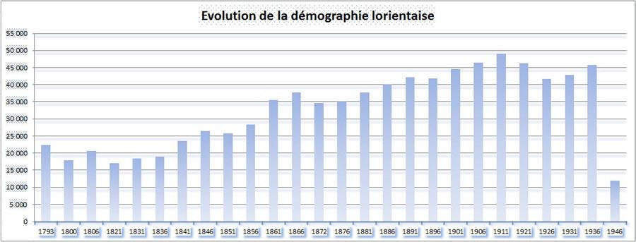 Evolution de la démographie lorientaise